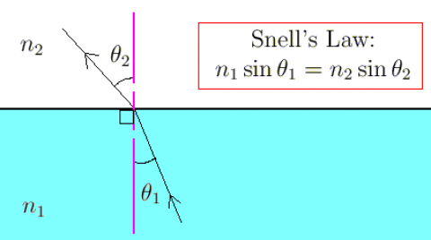 Seismic Refraction and Geophone