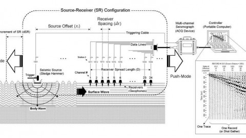What is Seismic Survey?