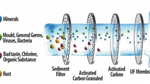 What are the working principles of household Ultrafiltration filters and Reverse Osmosis filters?