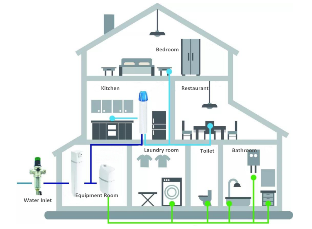 Why Use Prefilters Necessary for Water Systems?
