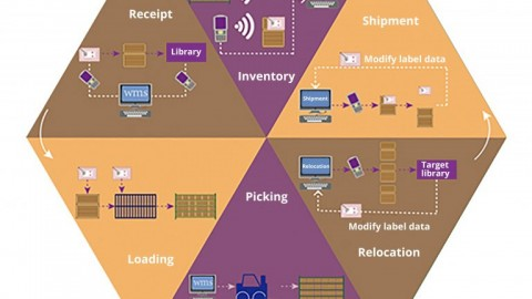 What's the application of RFID in logistics and warehousing