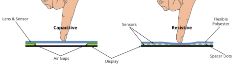 Capacitance vs Resistive vs Piezo Touch Switches