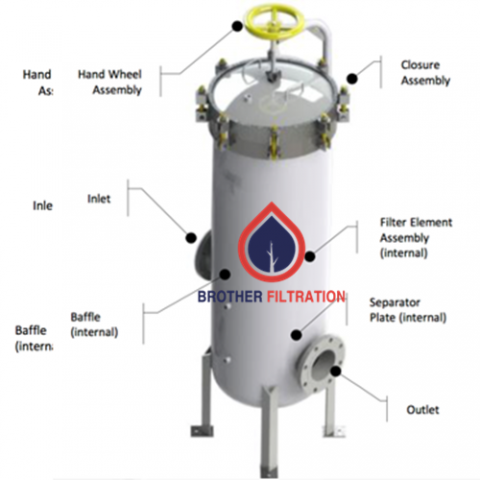 Tips to choose filter element and tips to install filter element