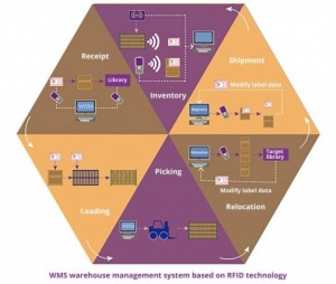 Application of RFID in logistics and warehousing